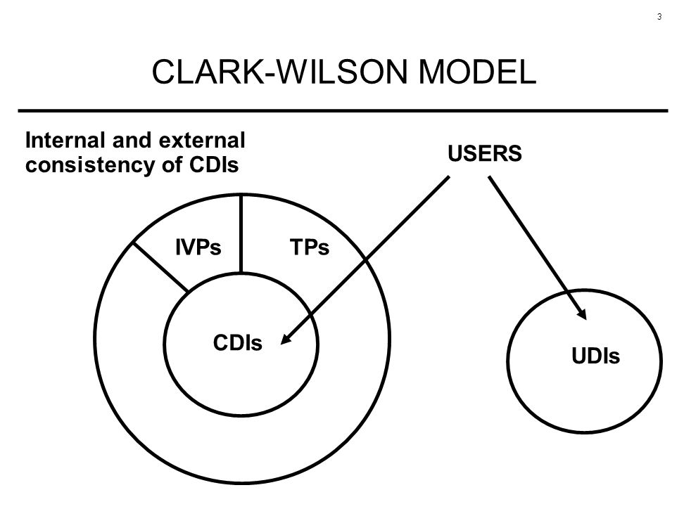 CLARK-WILSON MODEL Internal and external consistency of CDIs USERS