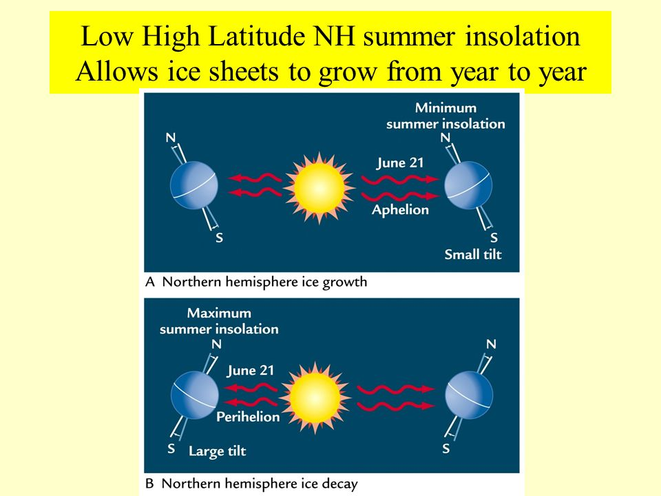 Low High Latitude NH summer insolation Allows ice sheets to grow from year to year