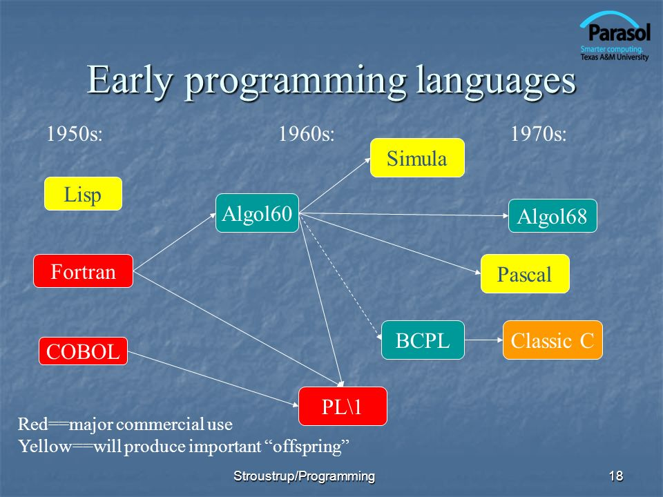 Early programming languages