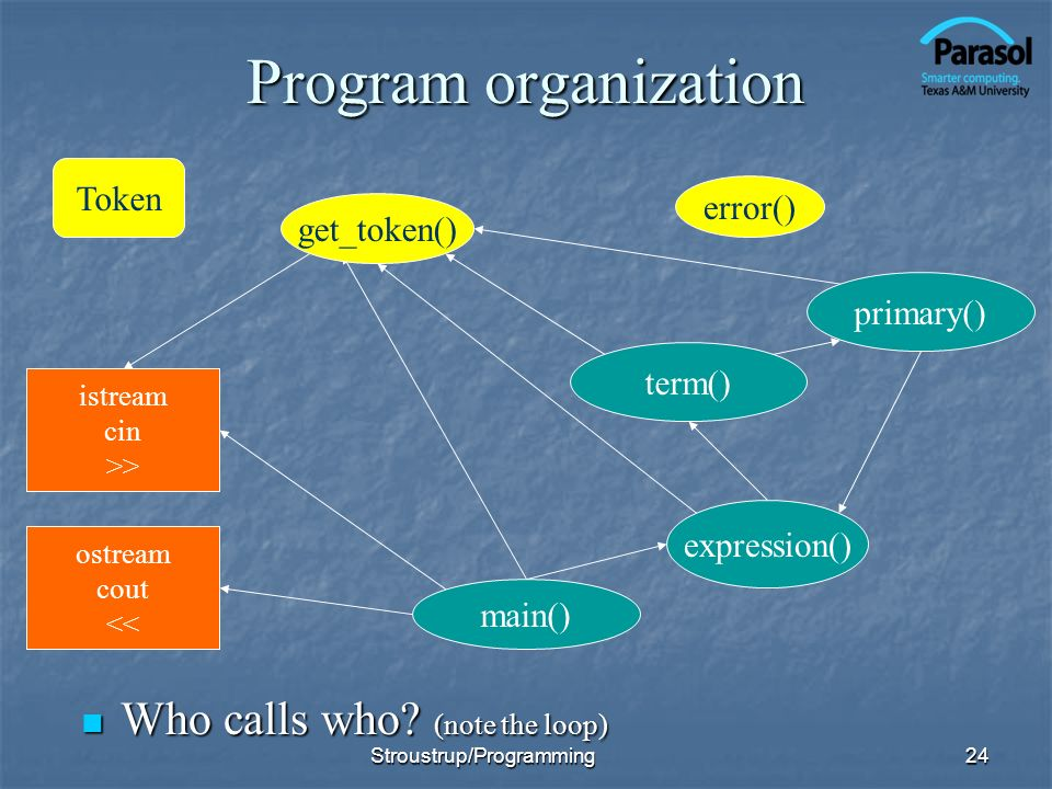 Program organization Who calls who (note the loop) Token error()