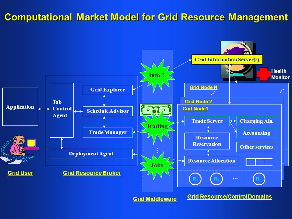 Computational Market Model for Grid Resource Management