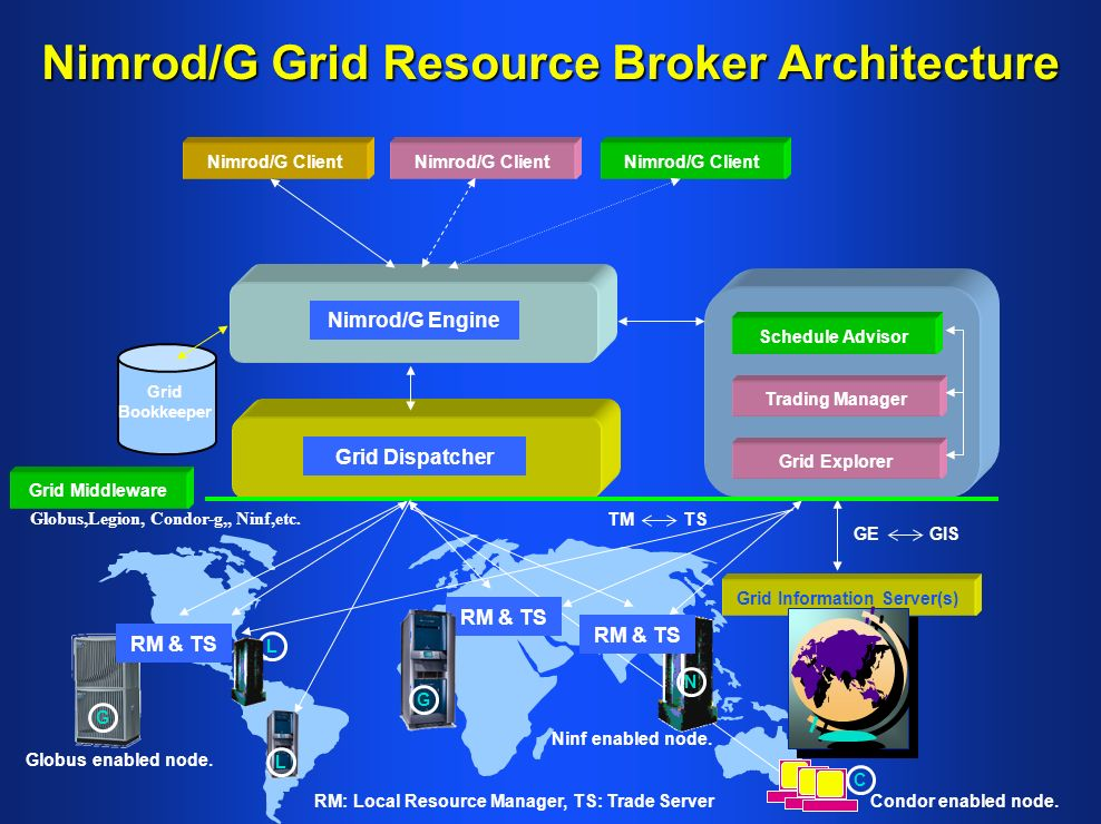 Nimrod/G Grid Resource Broker Architecture
