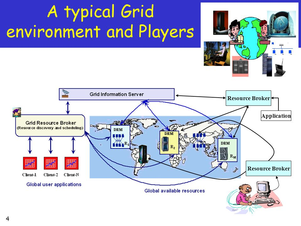 A typical Grid environment and Players
