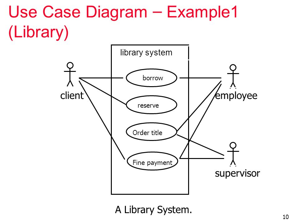 For Use Case Diagram Library System Auto Electrical Wiring Diagram