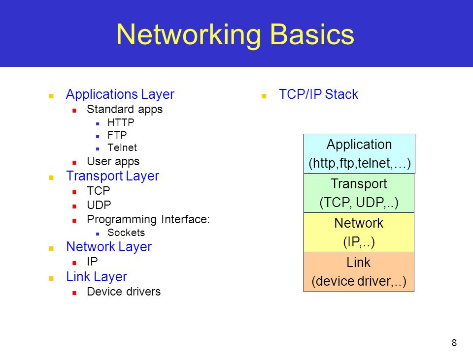 Networking Basics Applications Layer Transport Layer Network Layer