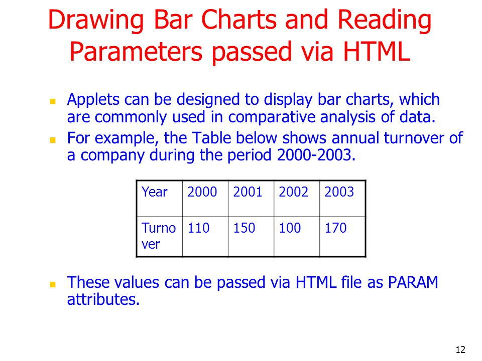 Drawing Bar Charts and Reading Parameters passed via HTML