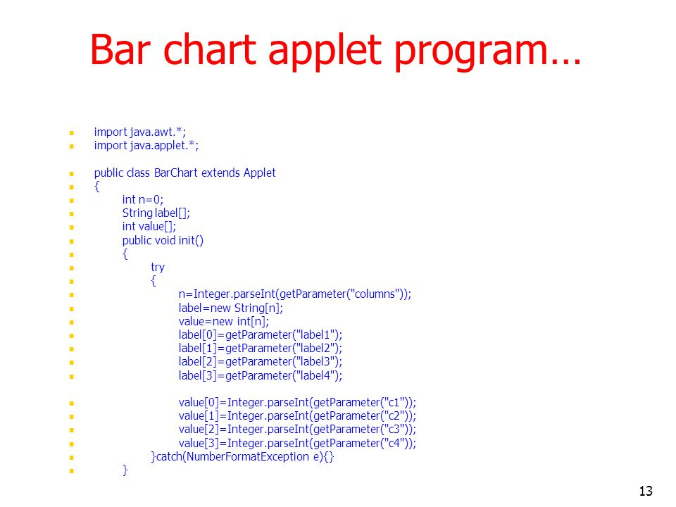 Bar chart applet program…