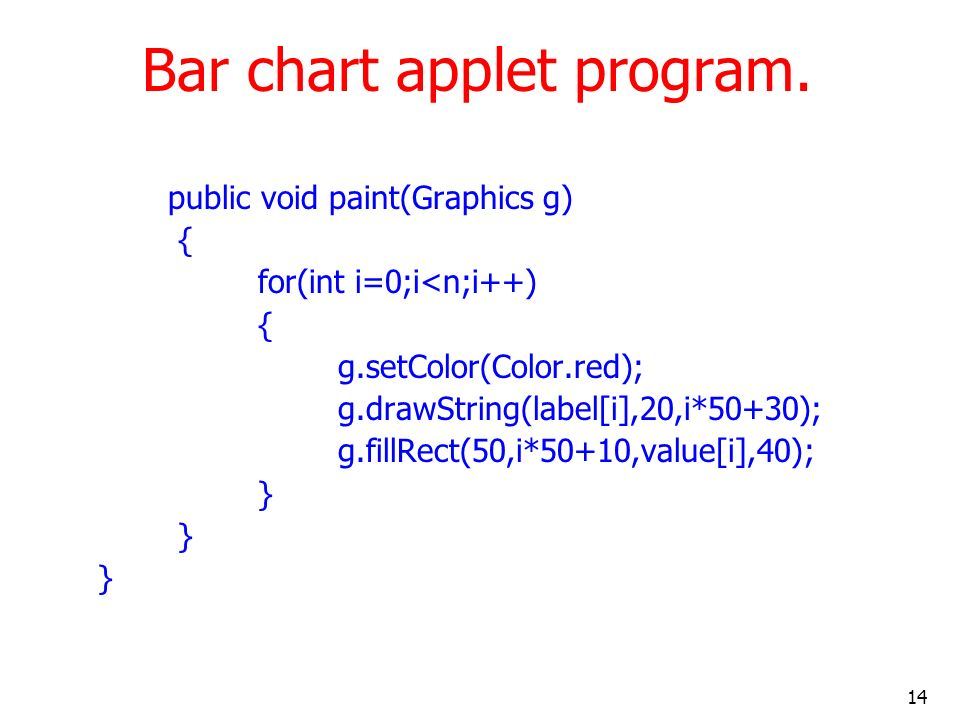 Bar chart applet program.