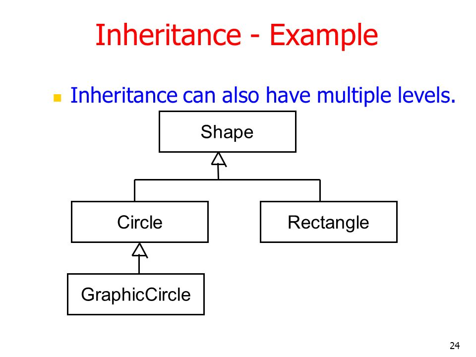 Inheritance - Example Inheritance can also have multiple levels. Shape