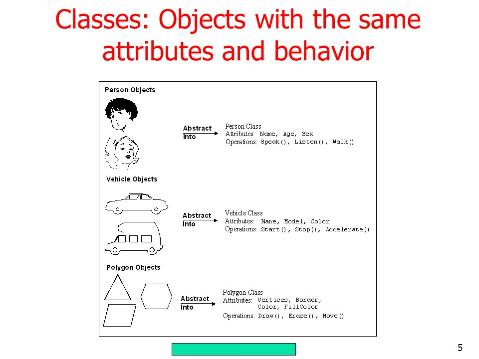 Classes: Objects with the same attributes and behavior