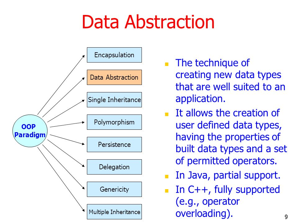 Data Abstraction Encapsulation. The technique of creating new data types that are well suited to an application.