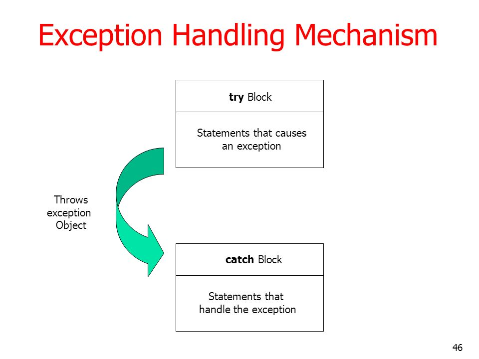 Exception Handling Mechanism