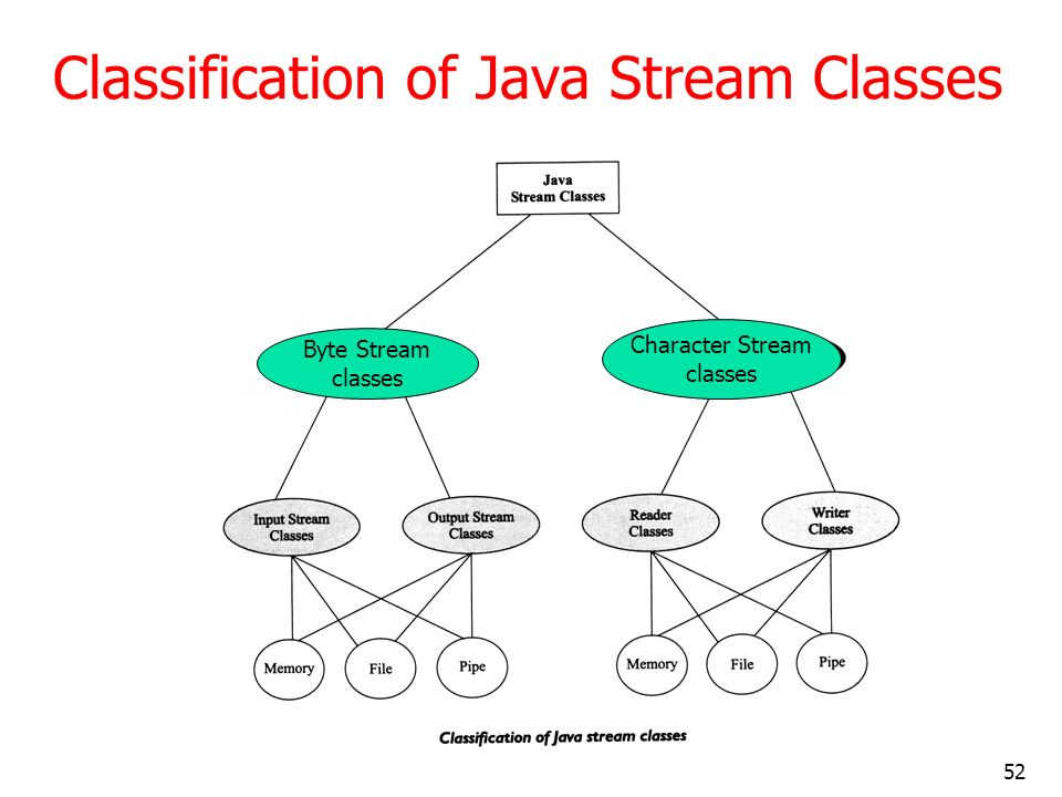 Classification of Java Stream Classes