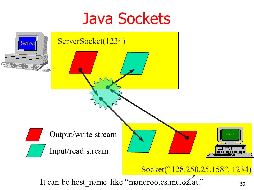 Java Sockets ServerSocket(1234) Output/write stream Input/read stream
