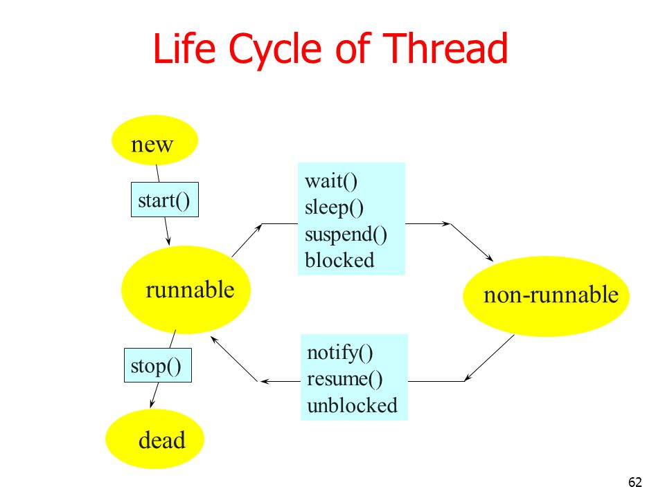 Life Cycle of Thread new runnable non-runnable dead wait() sleep()