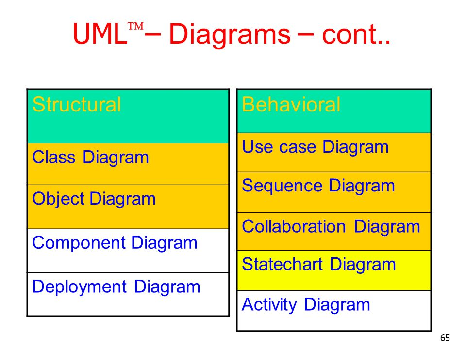 UML– Diagrams – cont.. Structural Behavioral Use case Diagram