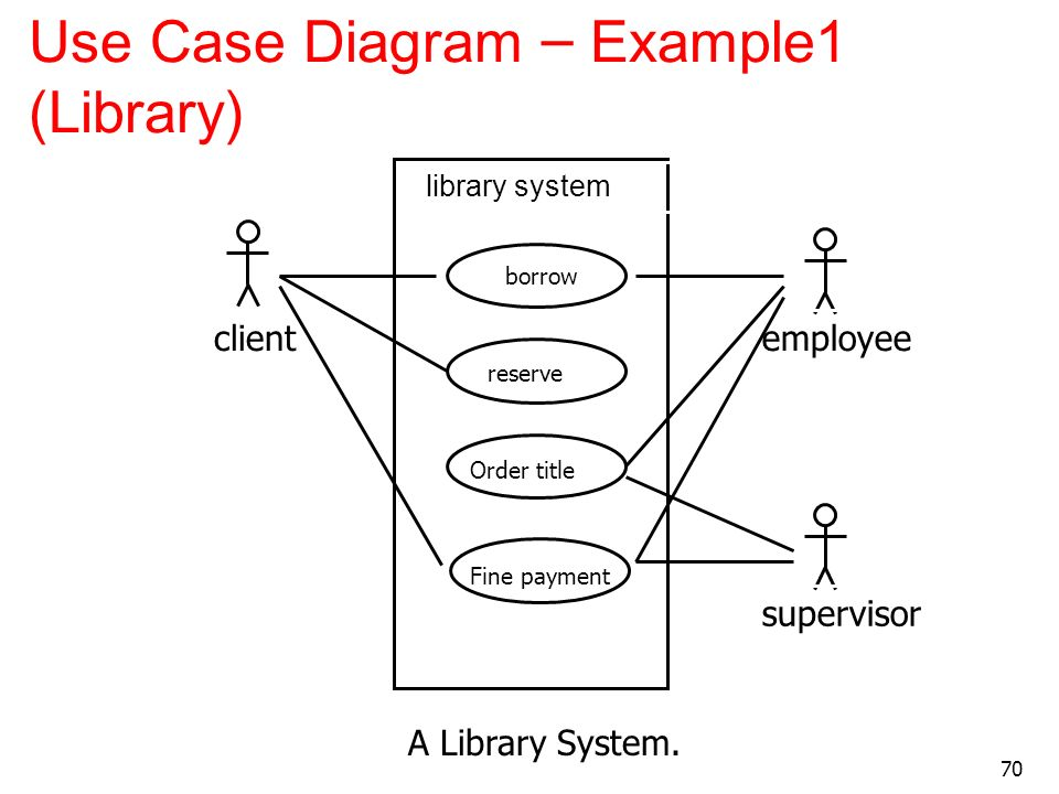 Use Case Diagram – Example1 (Library)
