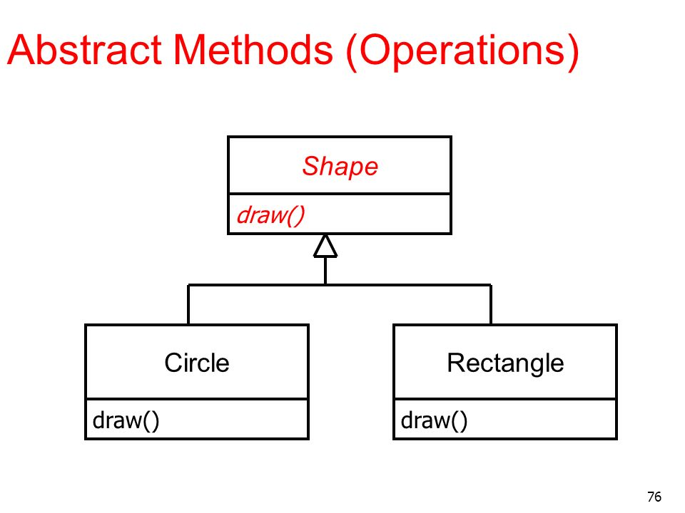 Abstract Methods (Operations)