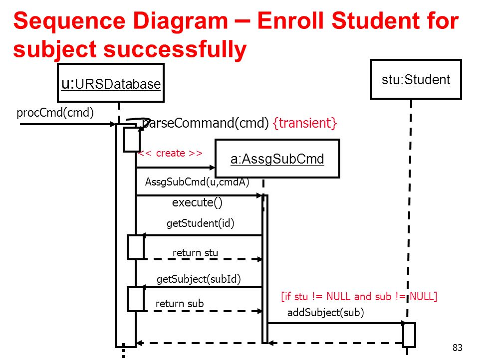 Sequence Diagram – Enroll Student for subject successfully