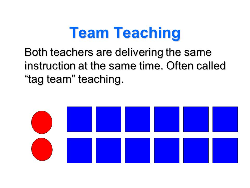 Team Teaching Both teachers are delivering the same instruction at the same time. Often called tag team teaching.