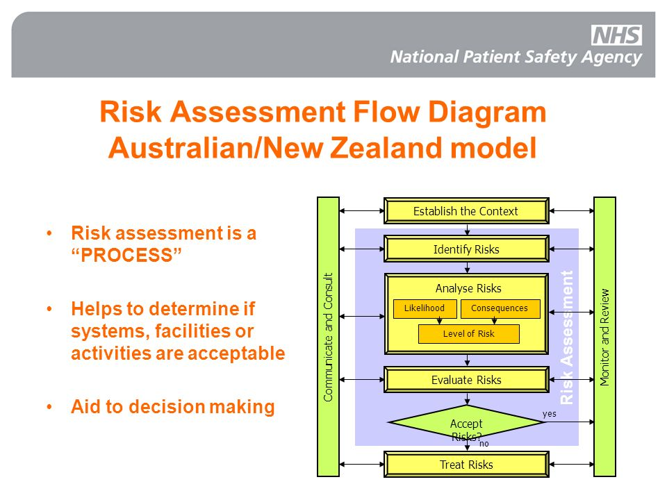 Risk Assessment Flow Diagram Australian/New Zealand model
