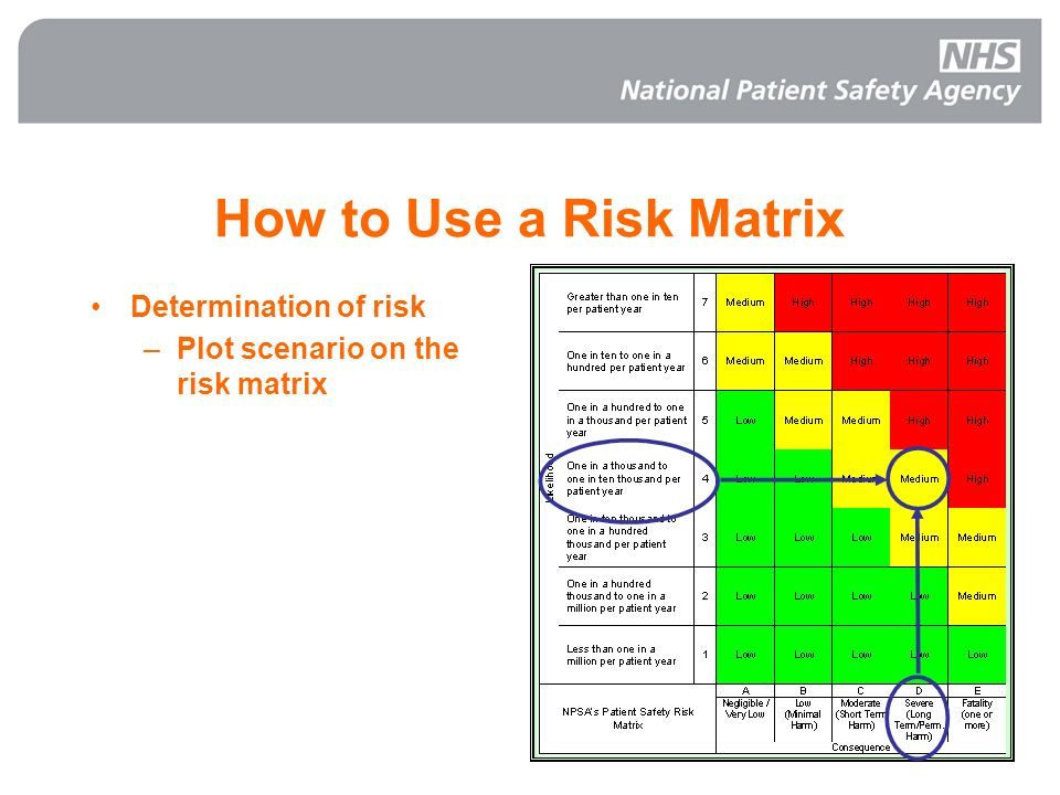 How to Use a Risk Matrix Determination of risk