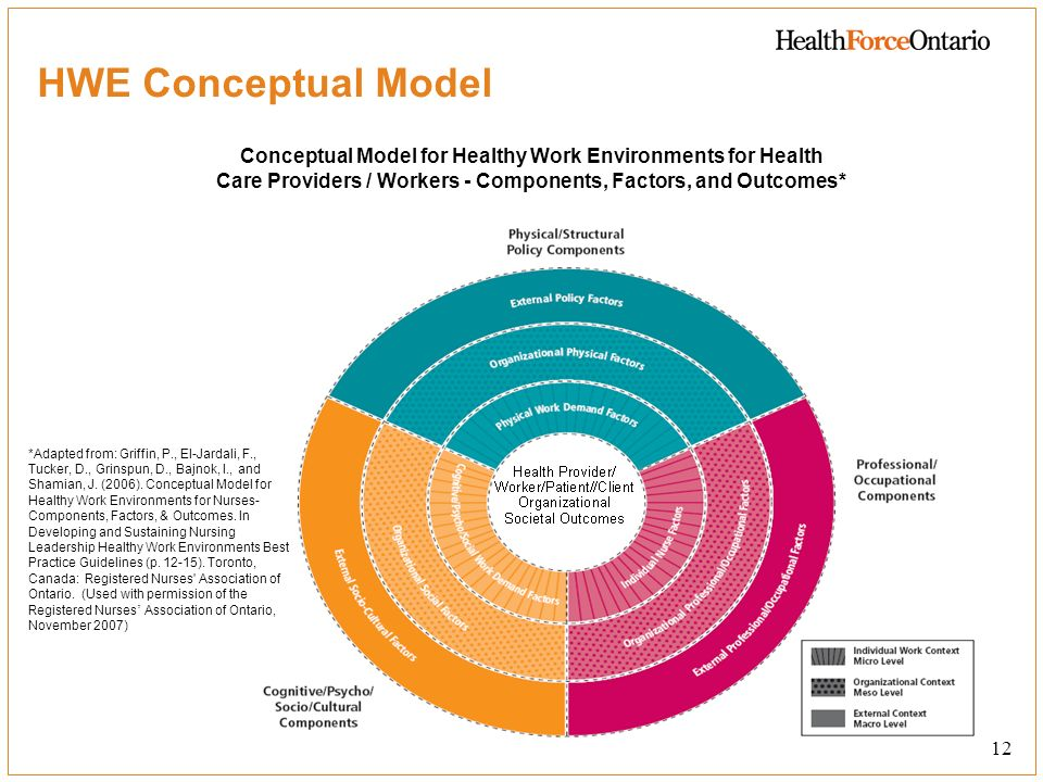 HWE Conceptual Model Conceptual Model for Healthy Work Environments for Health Care Providers / Workers - Components, Factors, and Outcomes*