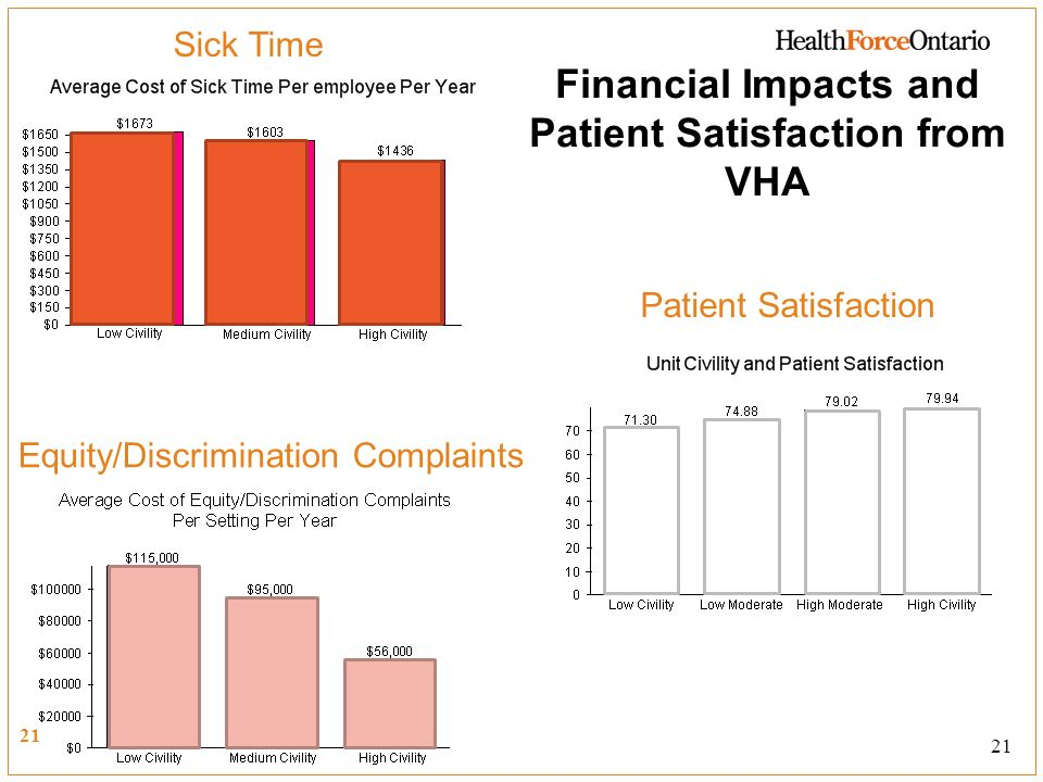 Financial Impacts and Patient Satisfaction from VHA