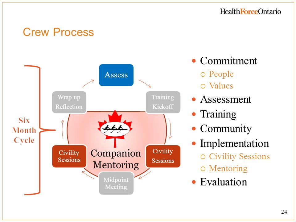 Crew Process Commitment Assessment Training Community Implementation