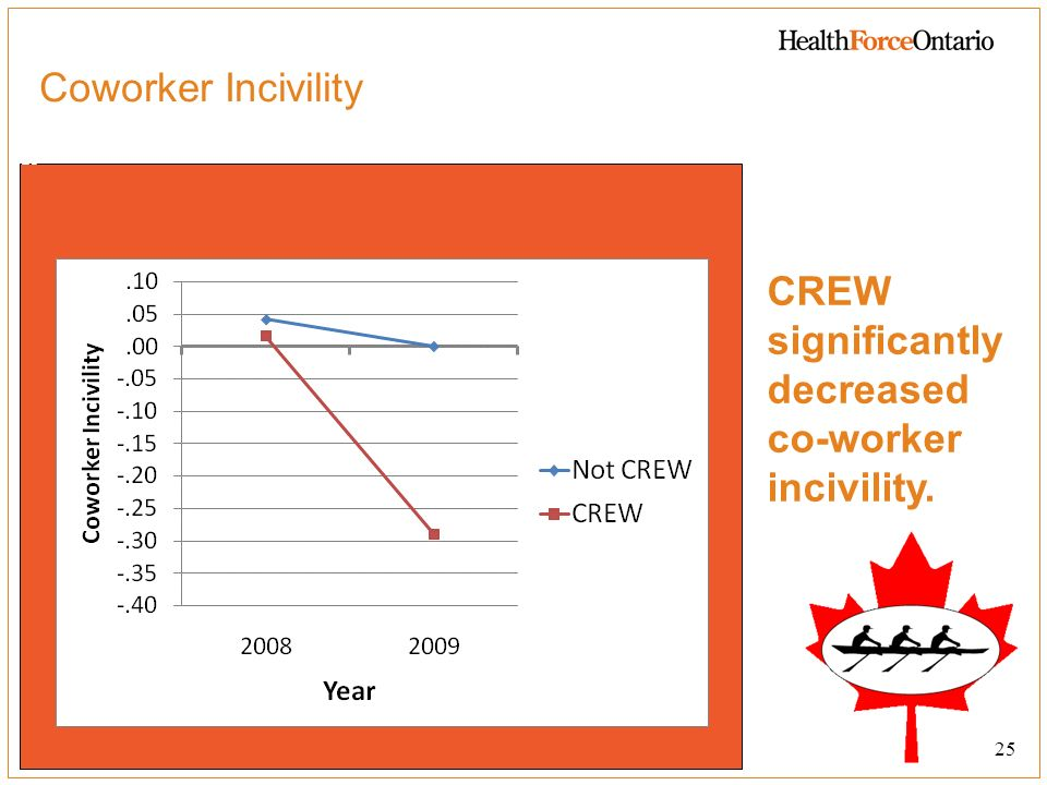 CREW significantly decreased co-worker incivility.