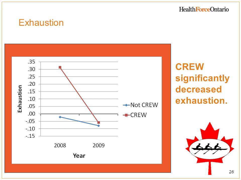 CREW significantly decreased exhaustion.