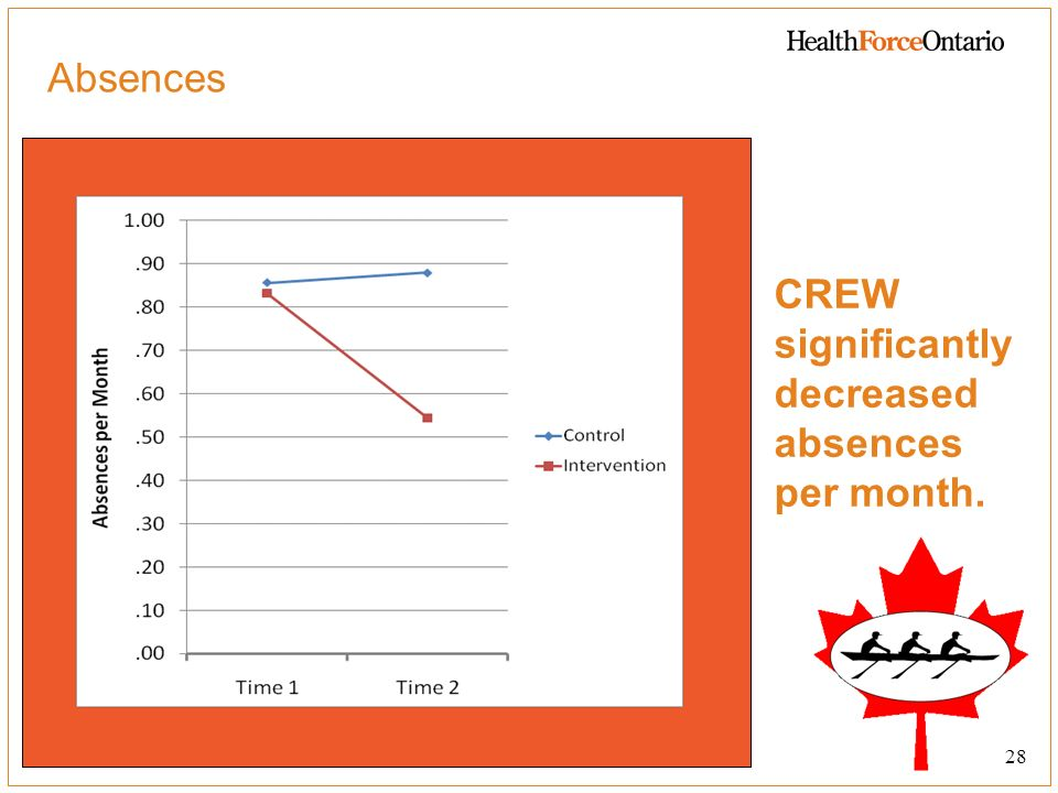 CREW significantly decreased absences per month.