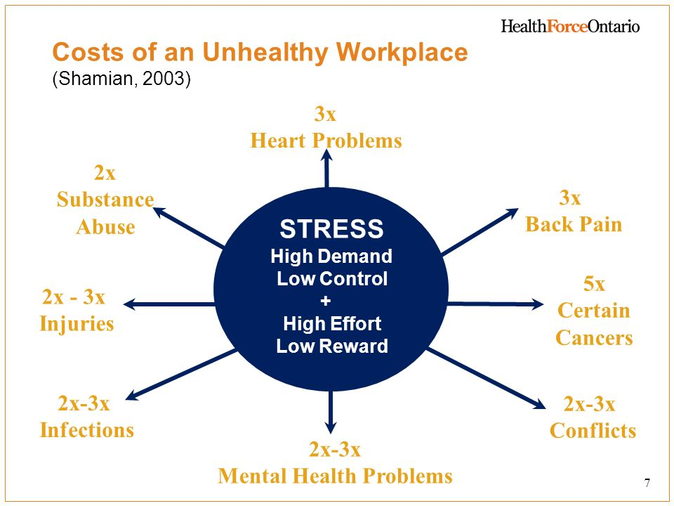 Costs of an Unhealthy Workplace (Shamian, 2003)