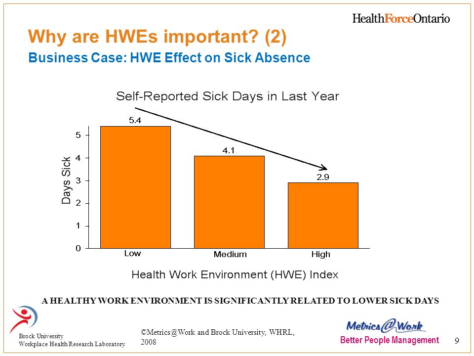 Why are HWEs important (2) Business Case: HWE Effect on Sick Absence
