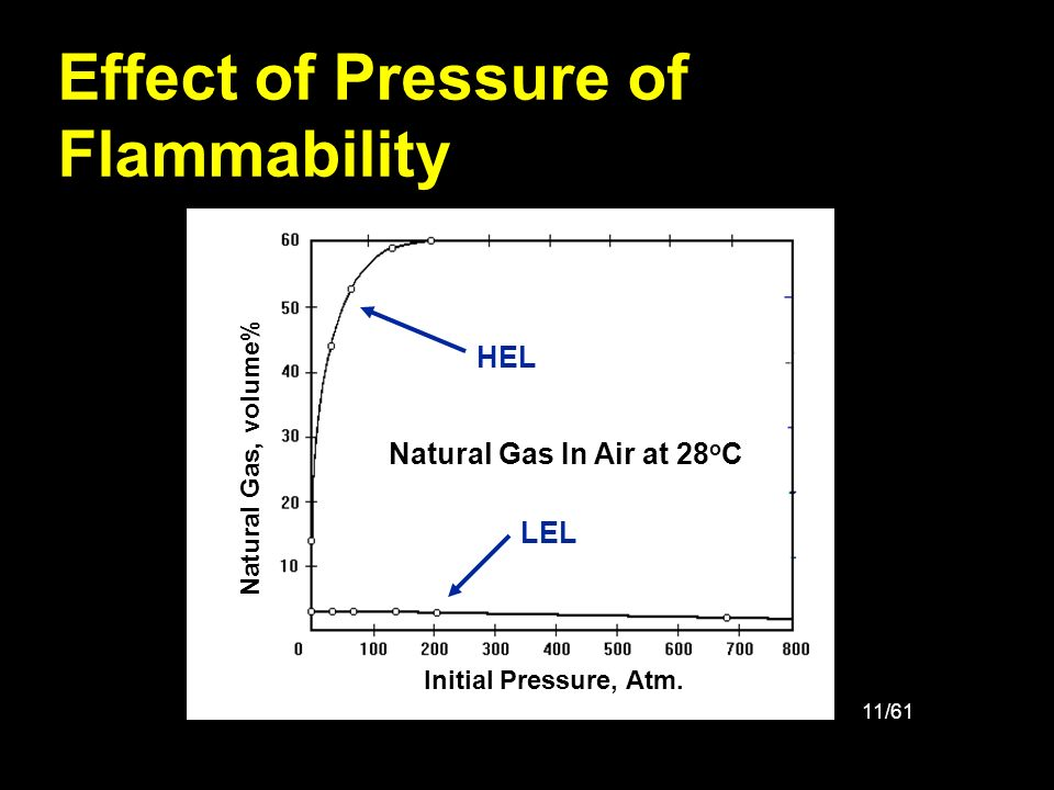 Effect of Pressure of Flammability