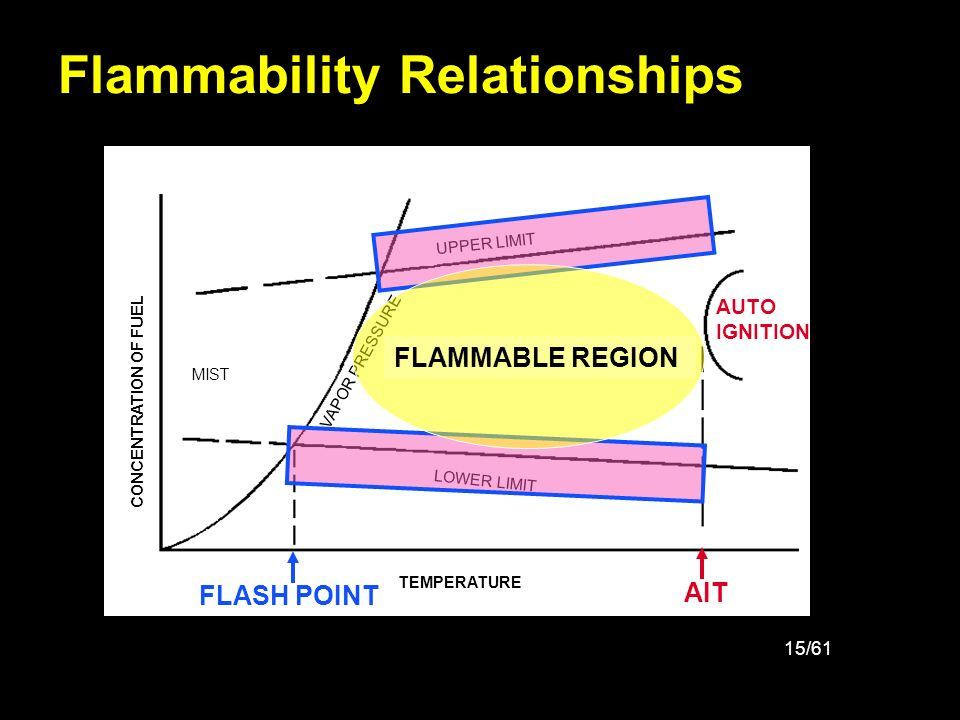 Flammability Relationships