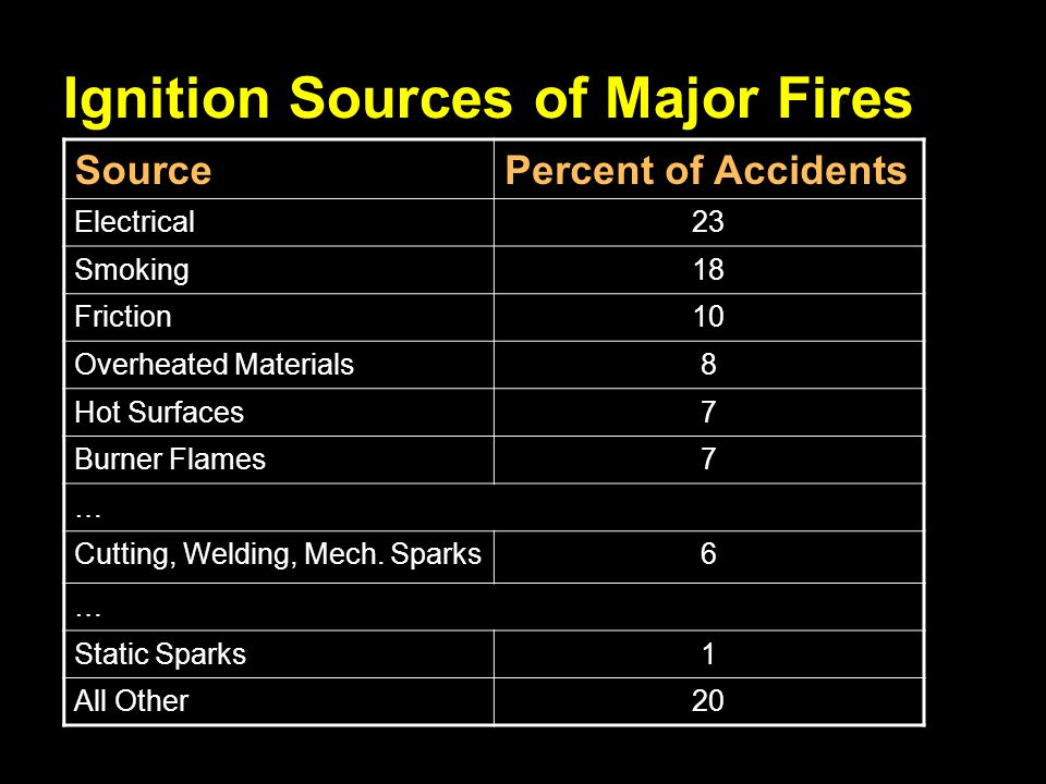Ignition Sources of Major Fires