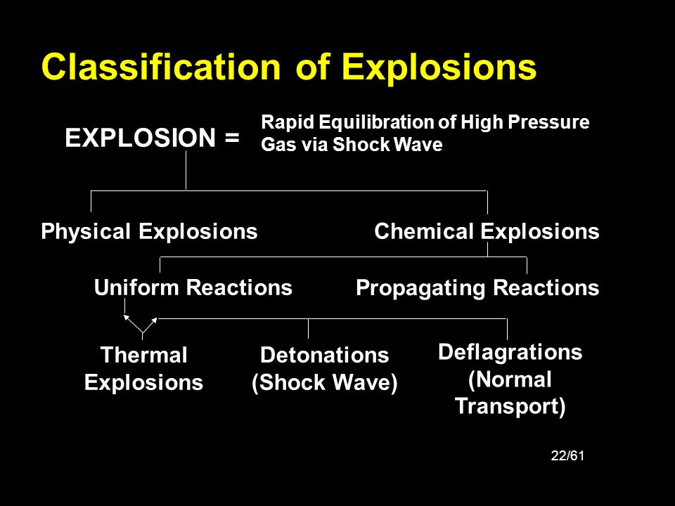 Classification of Explosions