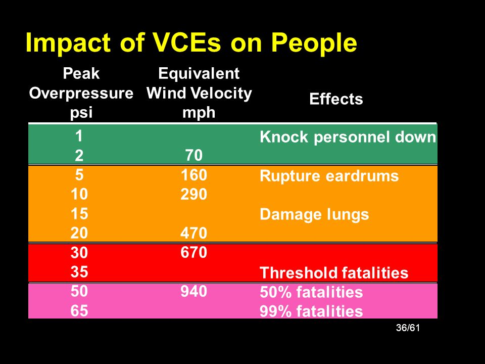 Impact of VCEs on People