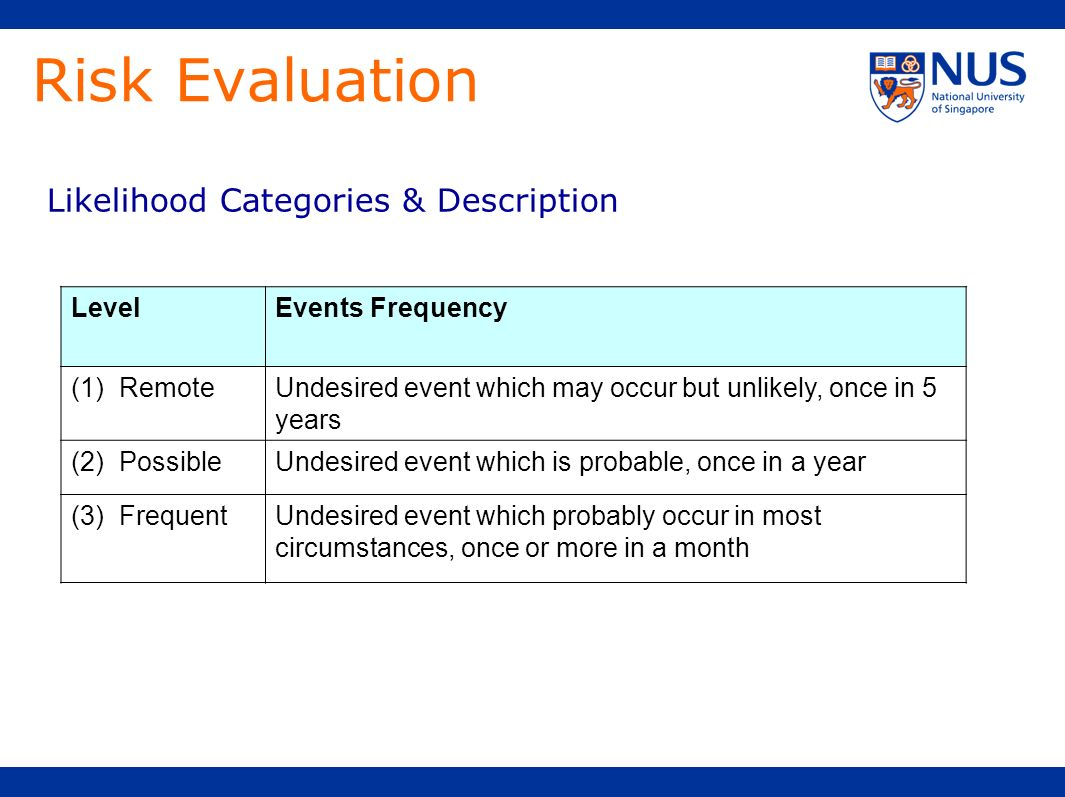 Risk Evaluation Likelihood Categories & Description Level