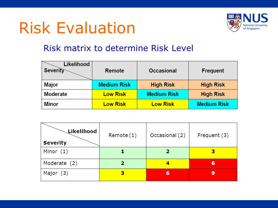 Risk Evaluation Risk matrix to determine Risk Level Severity