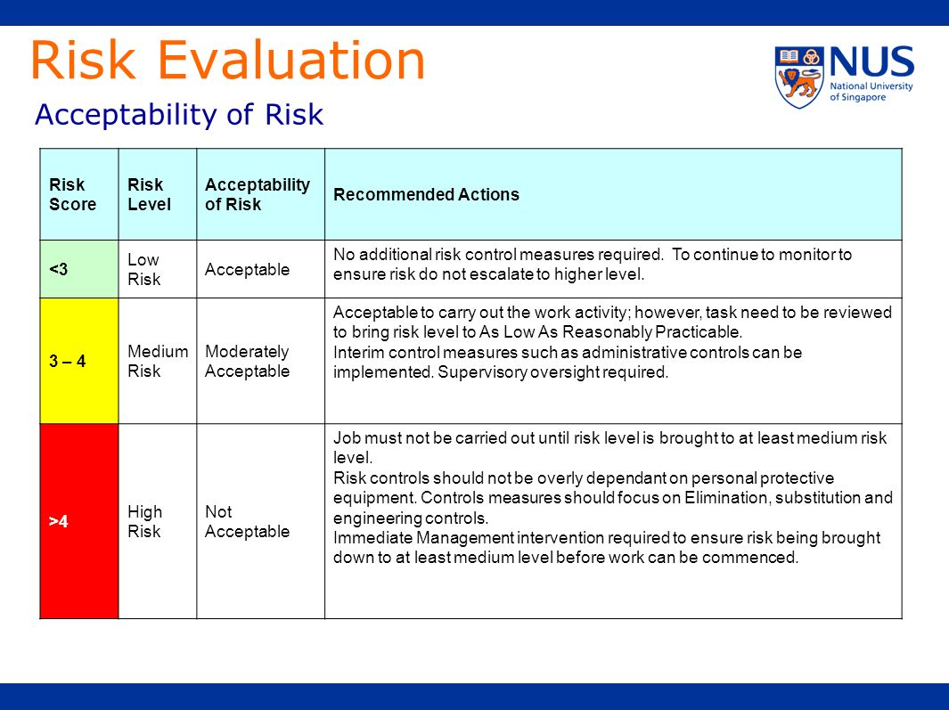Risk Evaluation Acceptability of Risk Risk Score Risk Level