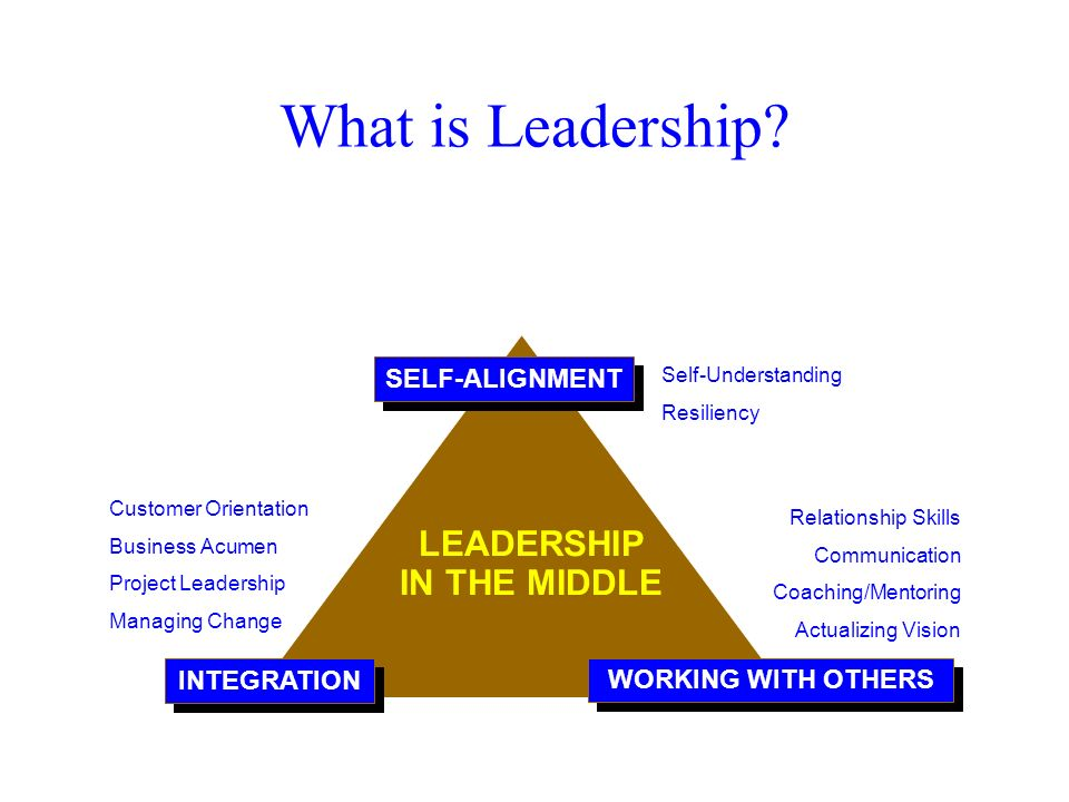 What is Leadership LEADERSHIP IN THE MIDDLE SELF-ALIGNMENT