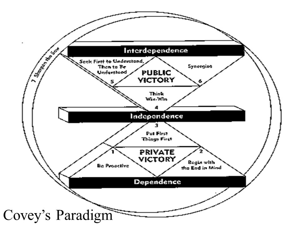Covey's Paradigm Covey's Paradigm Dr. R. F. Harshberger - 10/30-31/07