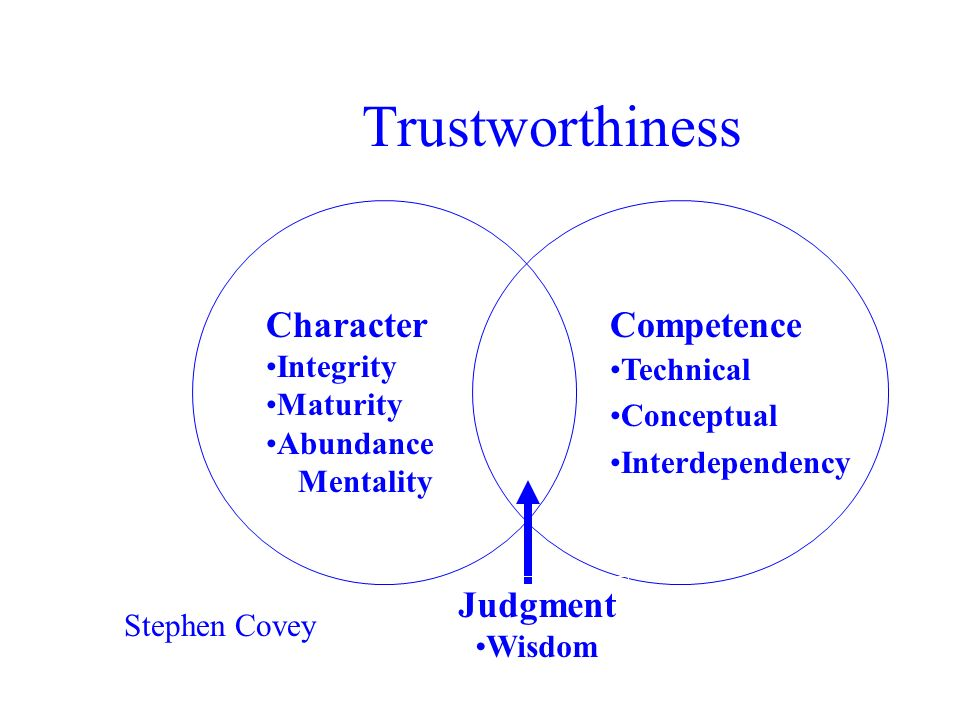 Trustworthiness Character Competence Judgment Integrity Maturity