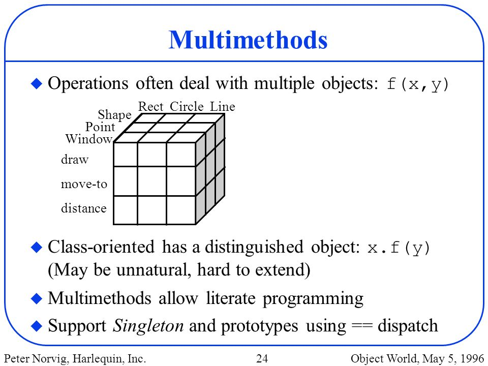 Multimethods Operations often deal with multiple objects: f(x,y)
