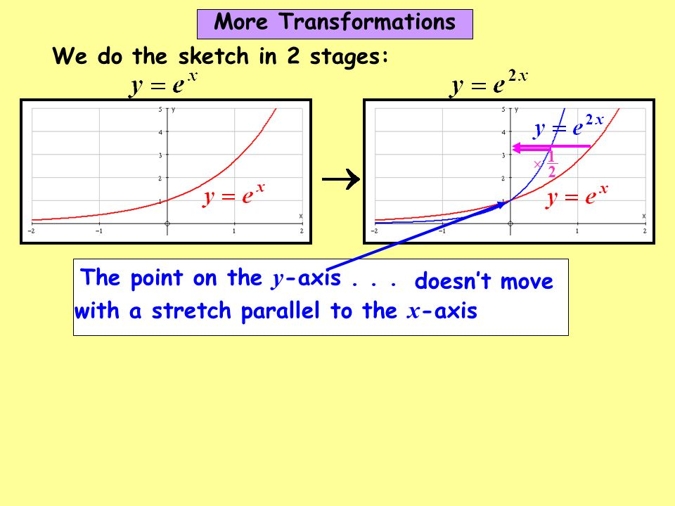 More Transformations We do the sketch in 2 stages: The point on the y-axis .