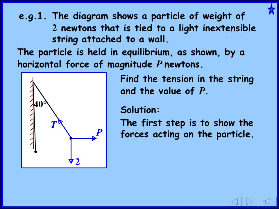 e.g.1. The diagram shows a particle of weight of
