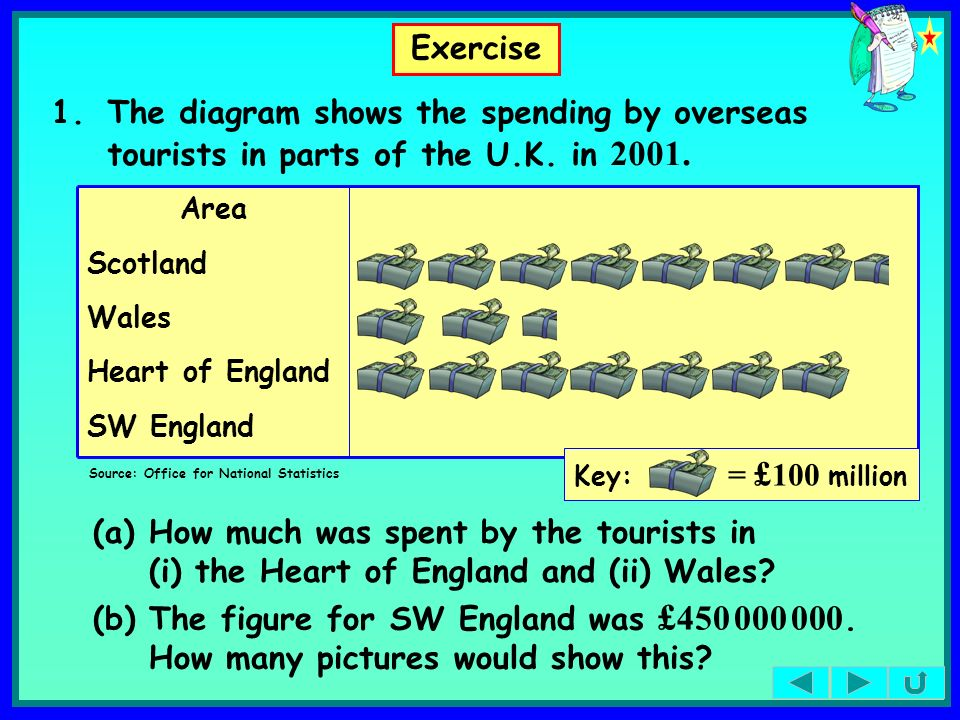 Exercise 1. The diagram shows the spending by overseas tourists in parts of the U.K. in SW England.