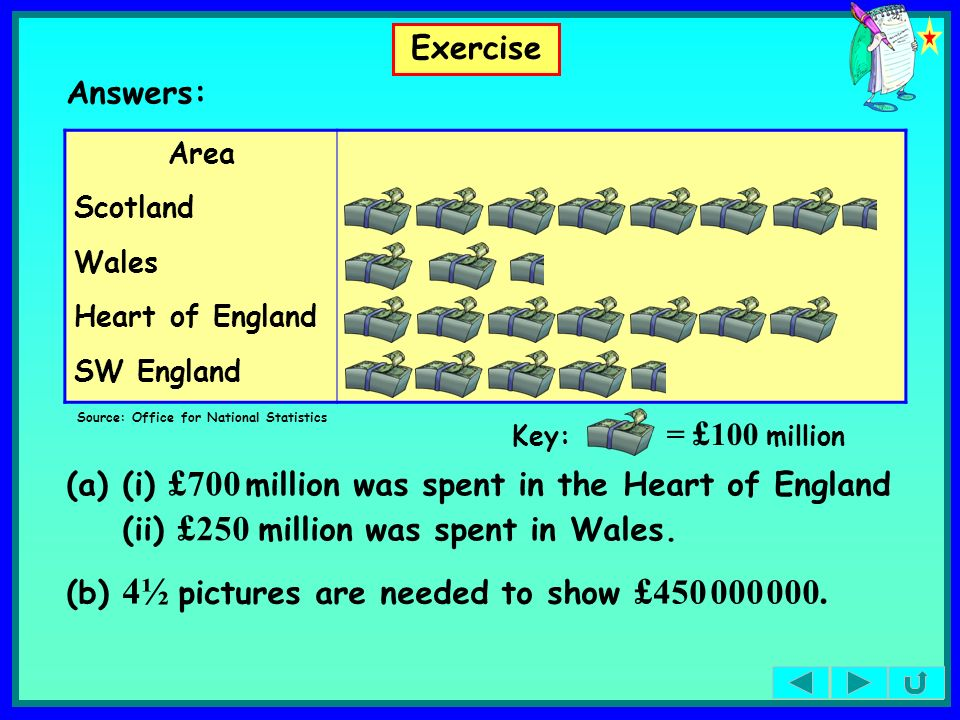 (i) £700 million was spent in the Heart of England